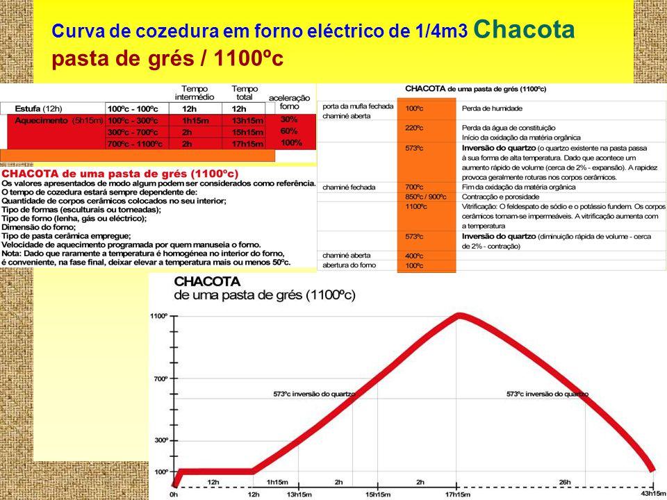 11 Curva de cozedura em forno eléctrico de 1/4m3 Chacota pasta de grés / 1100ºc