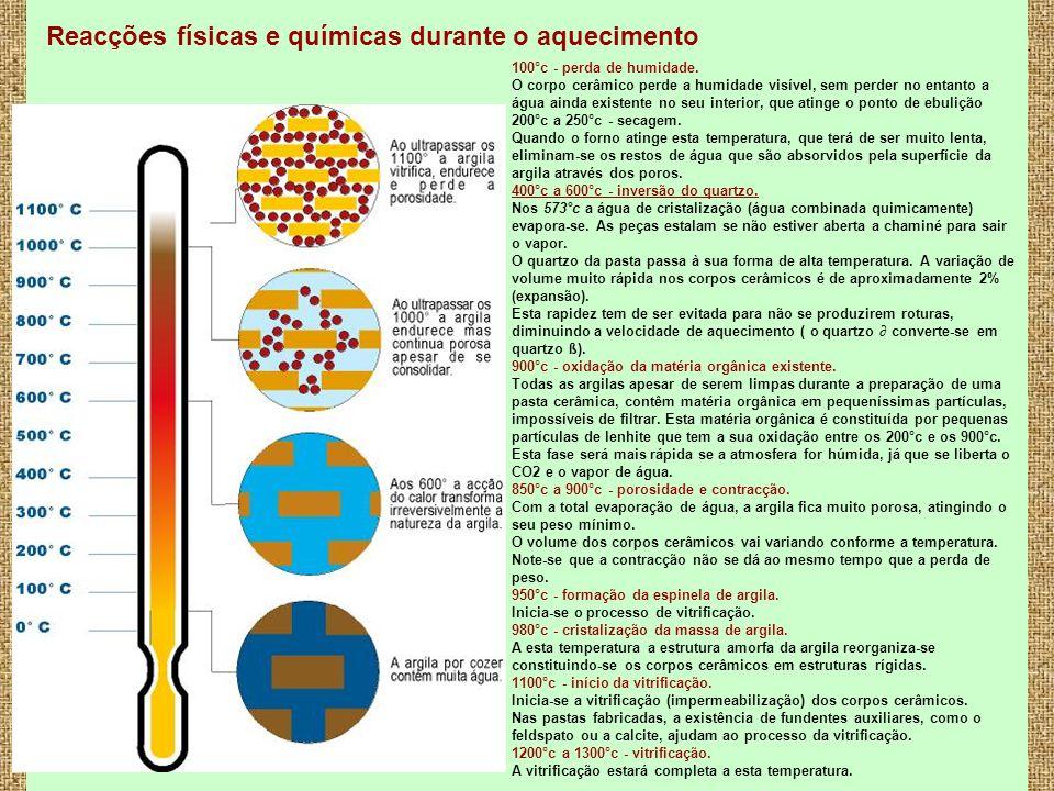 5 Reacções físicas e químicas durante o aquecimento 100°c - perda de humidade. O corpo cerâmico perde a humidade visível, sem perder no entanto a água