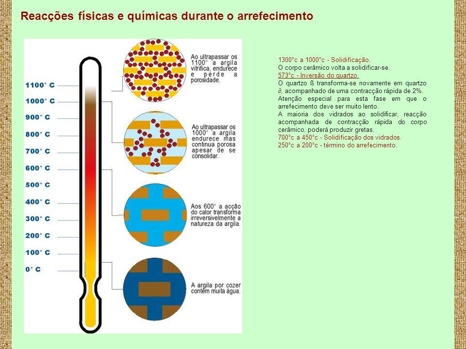6 Reacções físicas e químicas durante o arrefecimento 1300°c a 1000°c - Solidificação. O corpo cerâmico volta a solidificar-se. 573°c - Inversão do qu