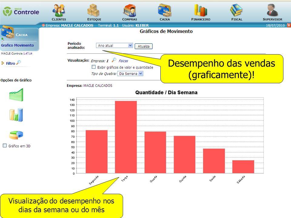 Desempenho das vendas (graficamente)! Visualização do desempenho nos dias da semana ou do mês