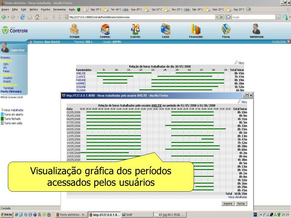Visualização gráfica dos períodos acessados pelos usuários