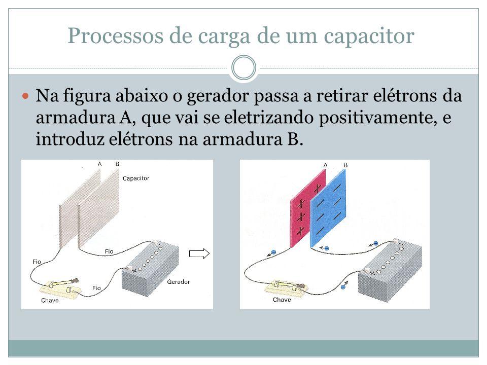 Processos de carga de um capacitor Na figura abaixo o gerador passa a retirar elétrons da armadura A, que vai se eletrizando positivamente, e introduz