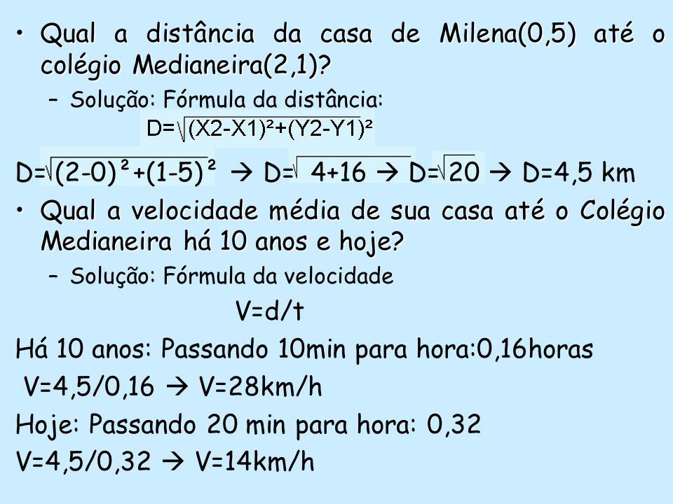 Qual a distância da casa de Milena(0,5) até o colégio Medianeira(2,1)?Qual a distância da casa de Milena(0,5) até o colégio Medianeira(2,1)? –Solução:
