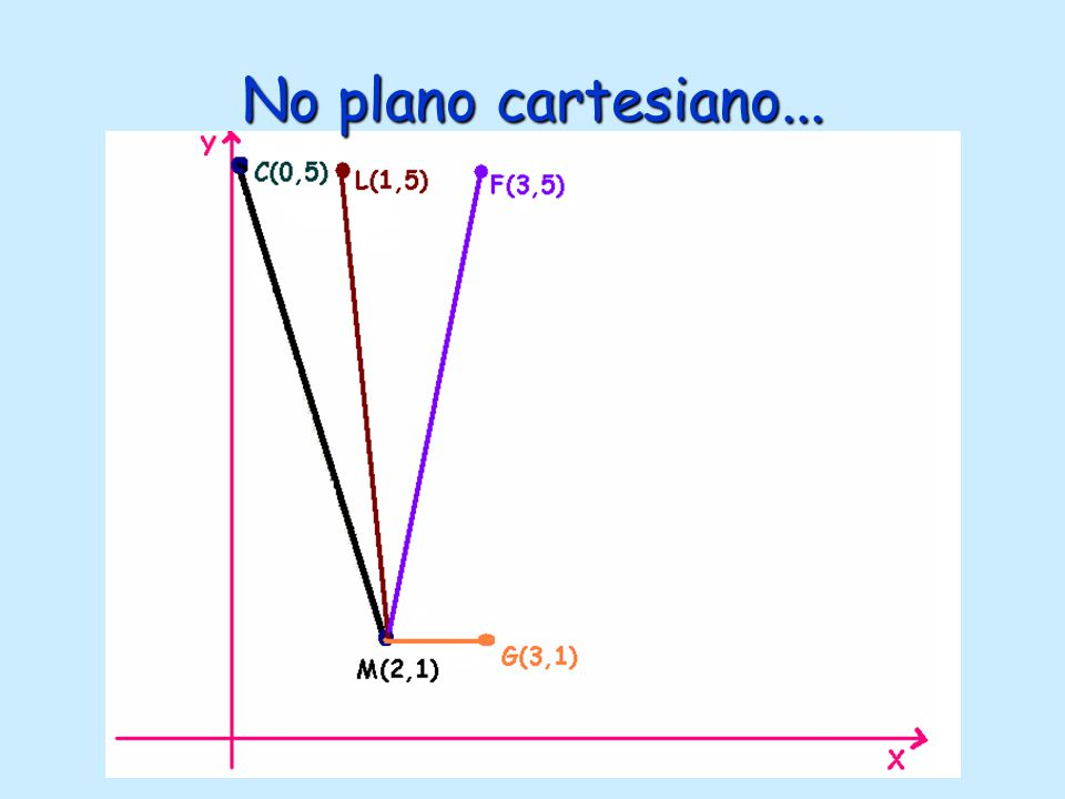 No plano cartesiano...