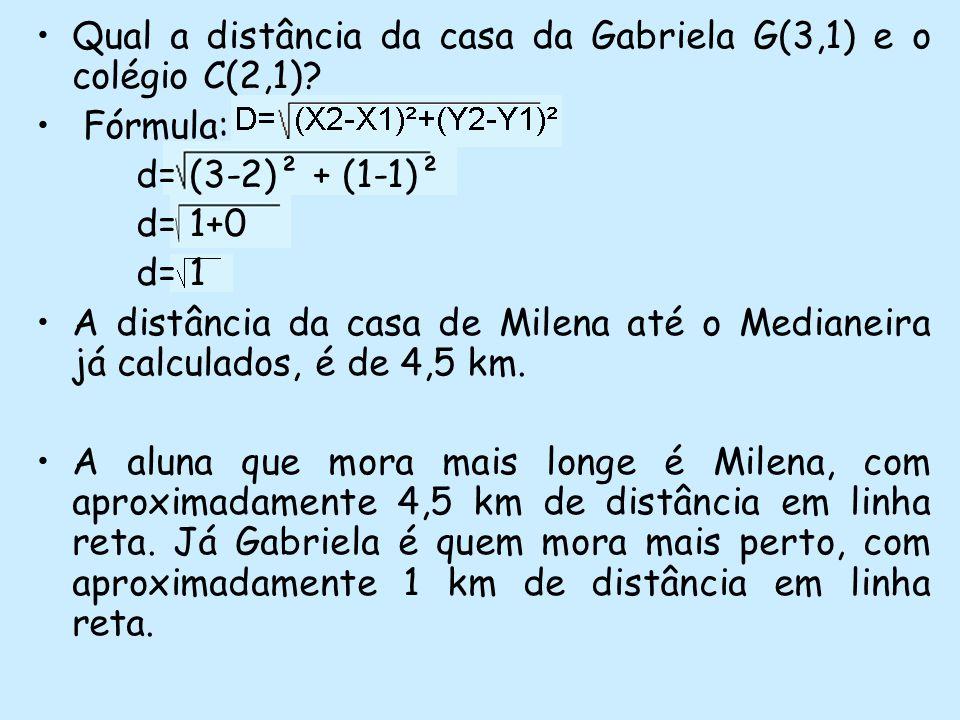 Qual a distância da casa da Gabriela G(3,1) e o colégio C(2,1)? Fórmula: d= (3-2)² + (1-1)² d= 1+0 d= 1 A distância da casa de Milena até o Medianeira