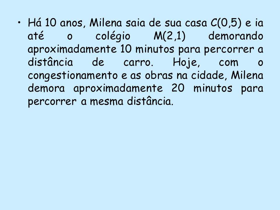 Há 10 anos, Milena saia de sua casa C(0,5) e ia até o colégio M(2,1) demorando aproximadamente 10 minutos para percorrer a distância de carro. Hoje, c