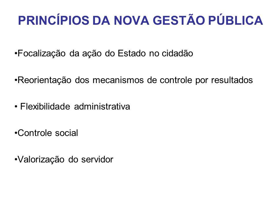 PRINCÍPIOS DA NOVA GESTÃO PÚBLICA Focalização da ação do Estado no cidadão Reorientação dos mecanismos de controle por resultados Flexibilidade admini