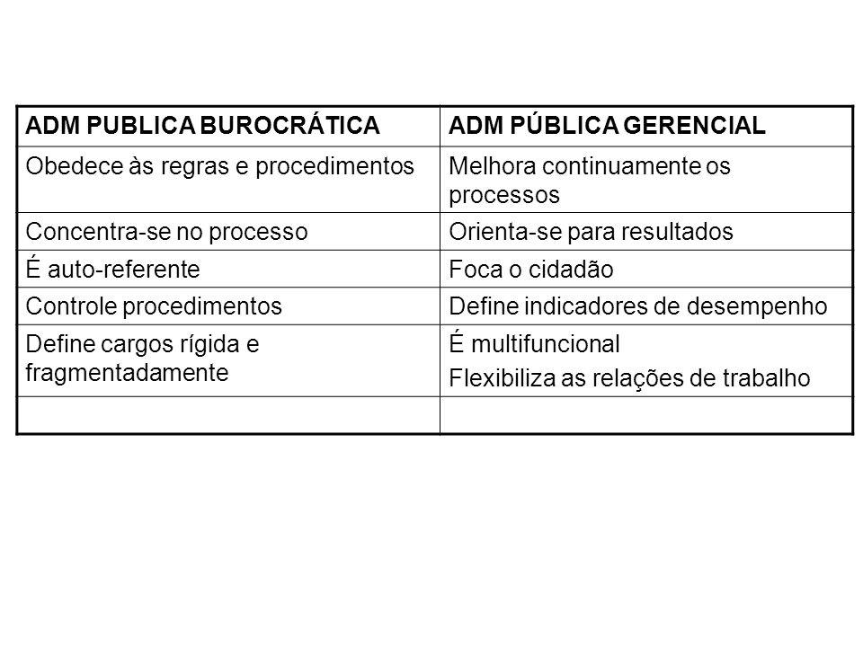 ADM PUBLICA BUROCRÁTICAADM PÚBLICA GERENCIAL Obedece às regras e procedimentosMelhora continuamente os processos Concentra-se no processoOrienta-se pa