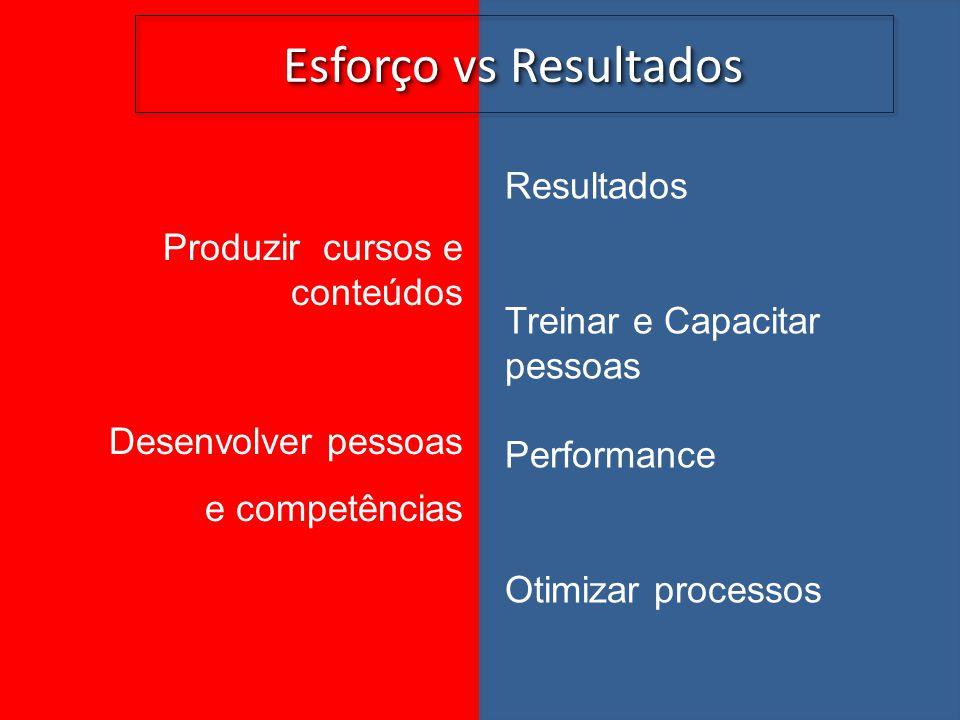 Esforço vs Resultados Produzir cursos e conteúdos Desenvolver pessoas e competências Resultados Treinar e Capacitar pessoas Performance Otimizar proce