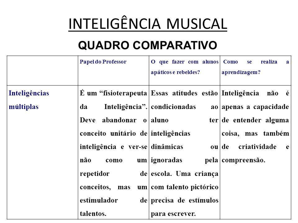 INTELIGÊNCIA MUSICAL QUADRO COMPARATIVO Papel do Professor O que fazer com alunos apáticos e rebeldes? Como se realiza a aprendizagem? Inteligências m