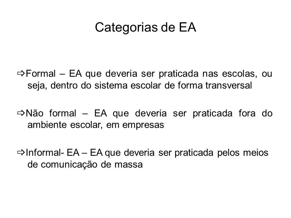 Categorias de EA Formal – EA que deveria ser praticada nas escolas, ou seja, dentro do sistema escolar de forma transversal Não formal – EA que deveri