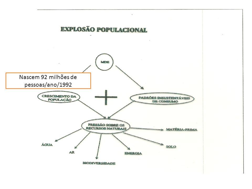 Nascem 92 milhões de pessoas/ano/1992