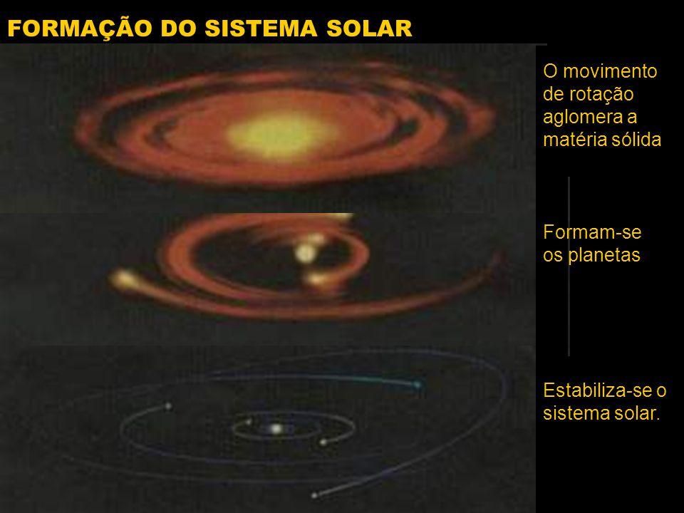FORMAÇÃO DO SISTEMA SOLAR Formam-se os planetas O movimento de rotação aglomera a matéria sólida Estabiliza-se o sistema solar.