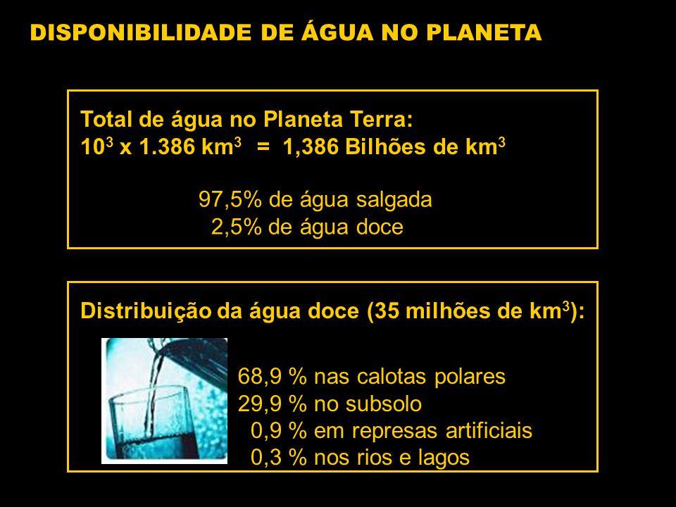 Total de água no Planeta Terra: 10 3 x 1.386 km 3 = 1,386 Bilhões de km 3 97,5% de água salgada 2,5% de água doce Distribuição da água doce (35 milhões de km 3 ): 68,9 % nas calotas polares 29,9 % no subsolo 0,9 % em represas artificiais 0,3 % nos rios e lagos DISPONIBILIDADE DE ÁGUA NO PLANETA