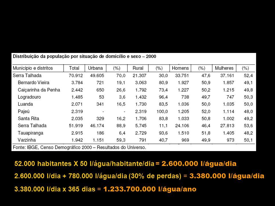 52.000 habitantes X 50 l/água/habitante/dia = 2.600.000 l/água/dia 2.600.000 l/dia + 780.000 l/água/dia (30% de perdas) = 3.380.000 l/água/dia 3.380.000 l/dia x 365 dias = 1.233.700.000 l/água/ano