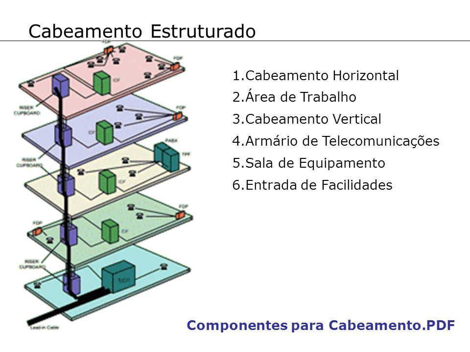 Cabeamento Estruturado 1.Cabeamento Horizontal 2.Área de Trabalho 3.Cabeamento Vertical 4.Armário de Telecomunicações 5.Sala de Equipamento 6.Entrada