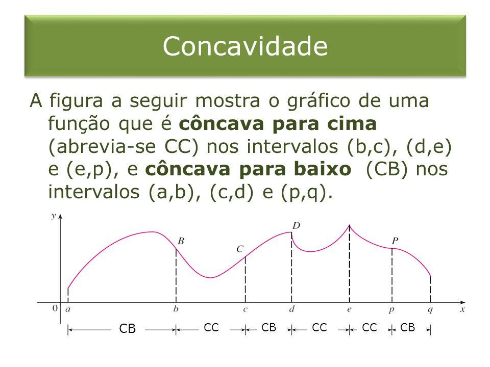 Concavidade A figura a seguir mostra o gráfico de uma função que é côncava para cima (abrevia-se CC) nos intervalos (b,c), (d,e) e (e,p), e côncava pa