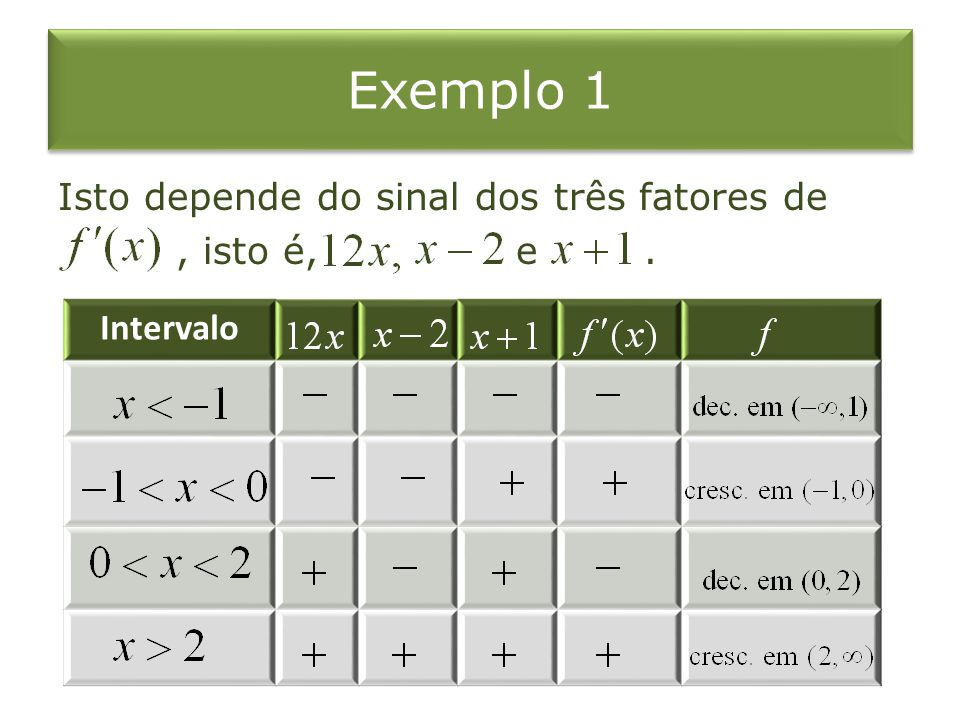 Exemplo 4 Comente sobre a curva com respeito a concavidade, pontos de inflexão, e máximos e mínimos locais.