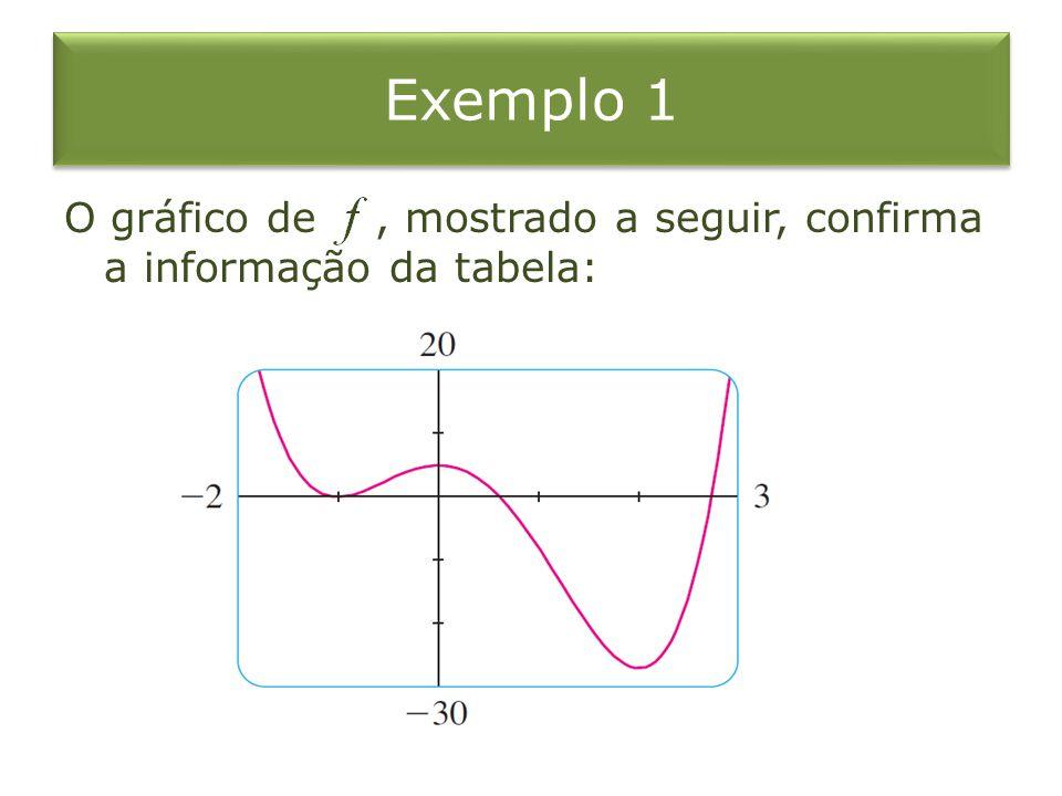 Exemplo 1 O gráfico de, mostrado a seguir, confirma a informação da tabela:
