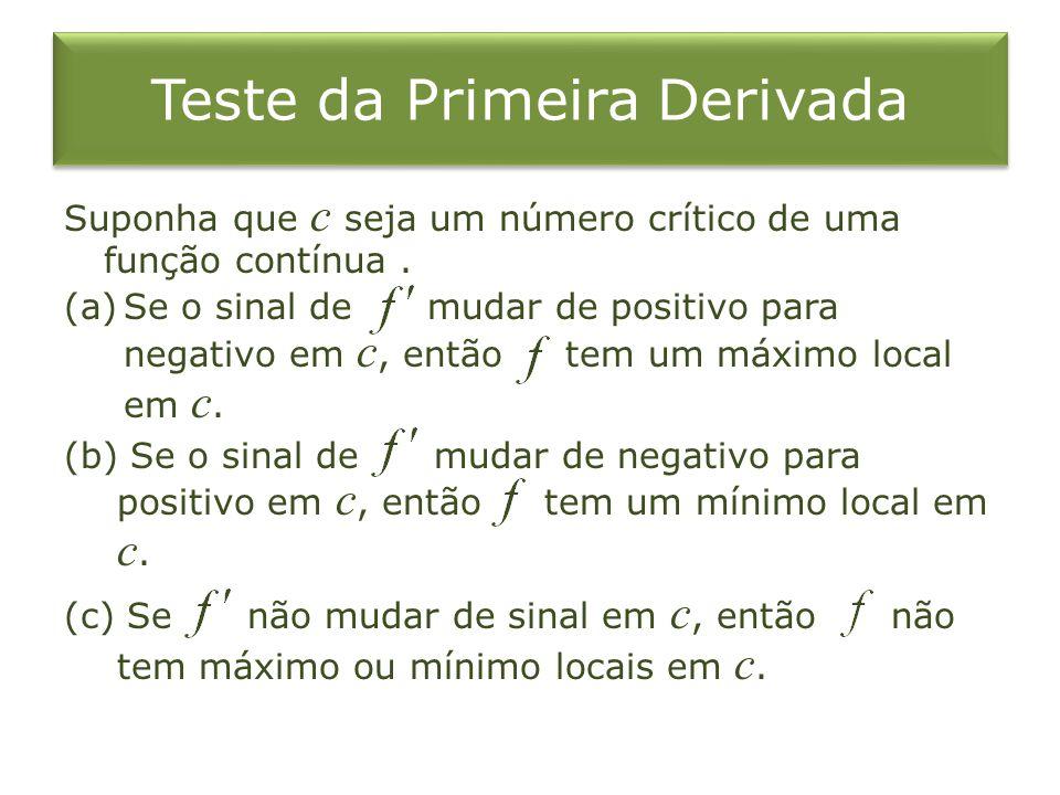Exemplo 4 Como, o Teste da Segunda Derivada não nos dá informação sobre o ponto crítico 0.