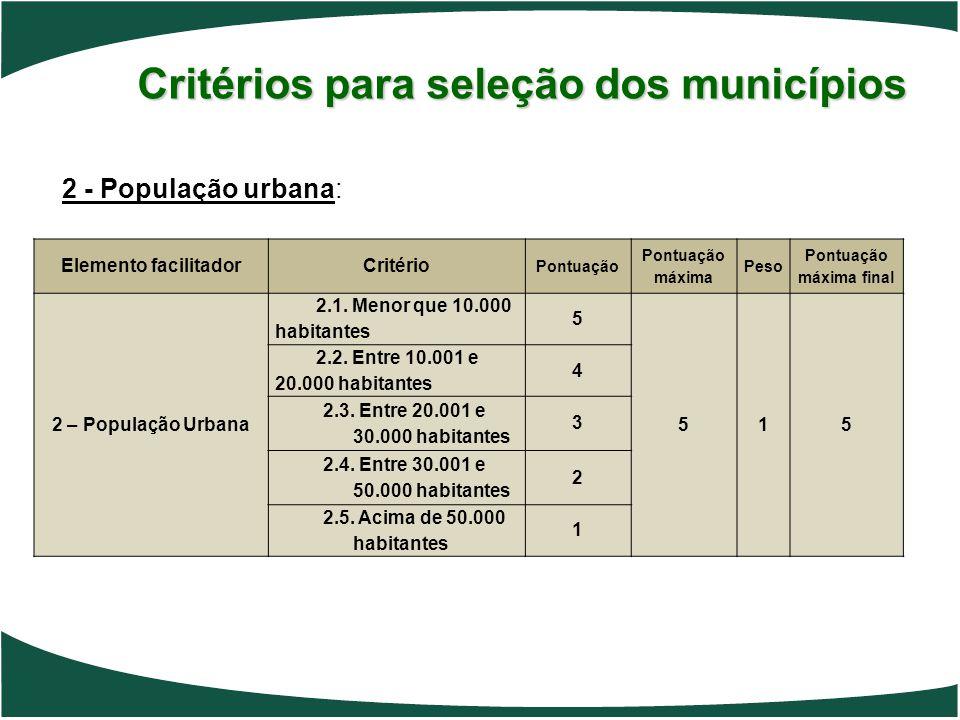 Critérios para seleção dos municípios 2 - População urbana: Elemento facilitadorCritério Pontuação Pontuação máxima Peso Pontuação máxima final 2 – Po