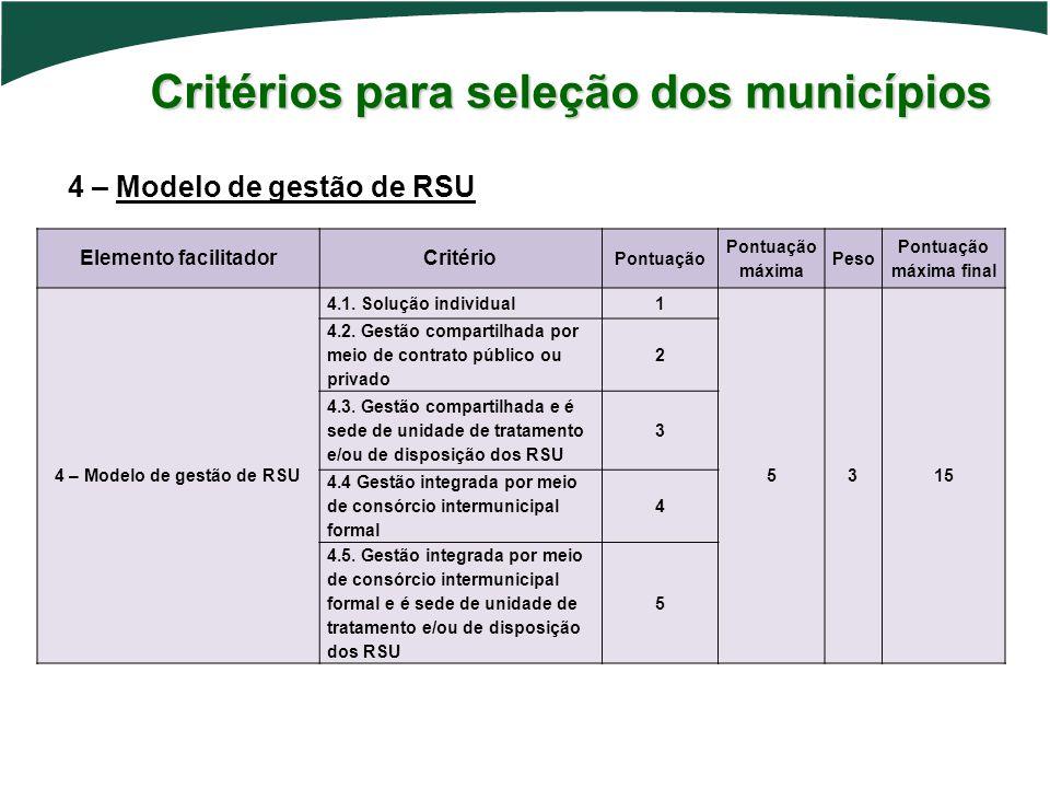 Critérios para seleção dos municípios 4 – Modelo de gestão de RSU Elemento facilitadorCritério Pontuação Pontuação máxima Peso Pontuação máxima final