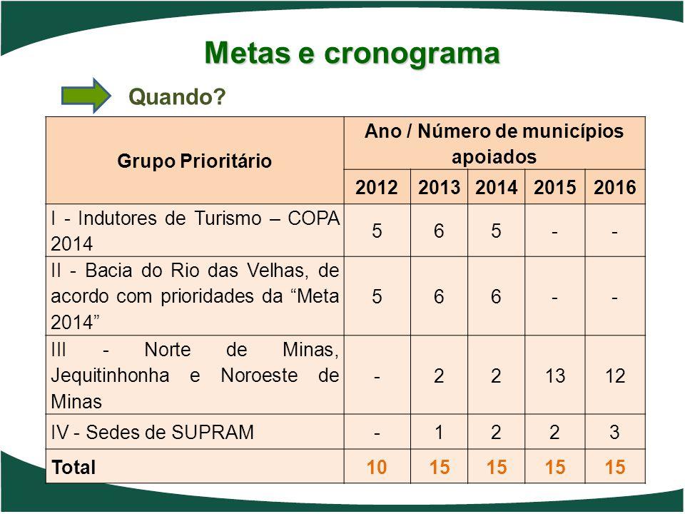 Metas e cronograma Grupo Prioritário Ano / Número de municípios apoiados 20122013201420152016 I - Indutores de Turismo – COPA 2014 565-- II - Bacia do