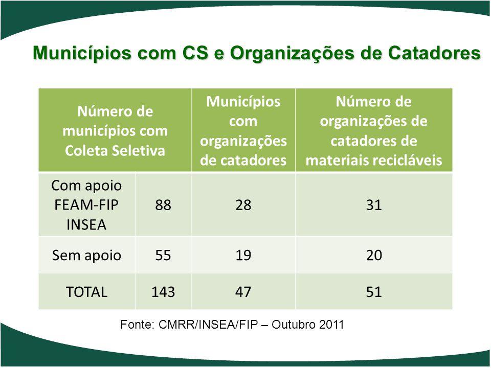Municípios com CS e Organizações de Catadores Número de municípios com Coleta Seletiva Municípios com organizações de catadores Número de organizações