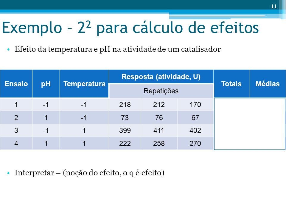 Exemplo – 2 2 para cálculo de efeitos Efeito da temperatura e pH na atividade de um catalisador Interpretar – (noção do efeito, o q é efeito) EnsaiopHTemperatura Resposta (atividade, U) TotaisMédias Repetições 1 218212170600200 2173766721672 313994114021212404 411222258270750250 11