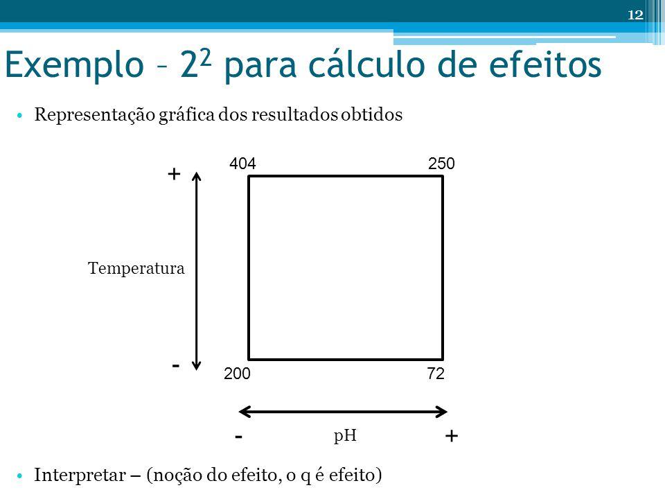 Exemplo – 2 2 para cálculo de efeitos Representação gráfica dos resultados obtidos Interpretar – (noção do efeito, o q é efeito) pH Temperatura + + -