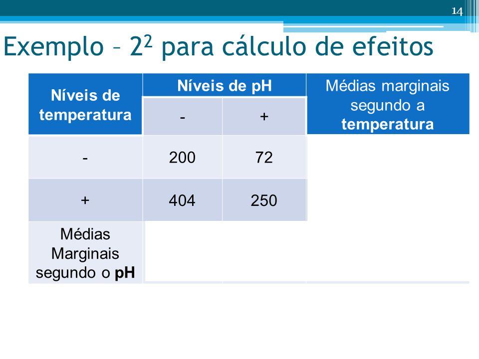 Exemplo – 2 2 para cálculo de efeitos Níveis de temperatura Níveis de pH Médias marginais segundo a temperatura -+ -20072 y T + = 136 +404250 y T - = 327 Médias Marginais segundo o pH y pH - = 302y pH + = 161 y = 231 14