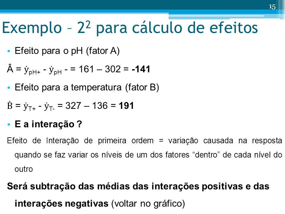 Exemplo – 2 2 para cálculo de efeitos Efeito para o pH (fator A) Â = pH+ - pH - = 161 – 302 = -141 Efeito para a temperatura (fator B) = T+ - T- = 327