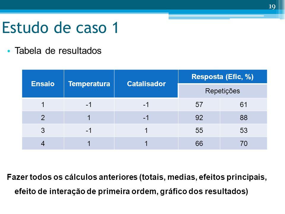 Estudo de caso 1 Tabela de resultados Fazer todos os cálculos anteriores (totais, medias, efeitos principais, efeito de interação de primeira ordem, gráfico dos resultados) 19 EnsaioTemperaturaCatalisador Resposta (Efic, %) Repetições 1 5761 219288 315553 4116670