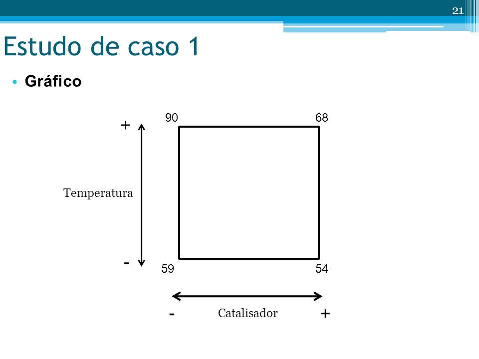 Estudo de caso 1 Gráfico 21 Catalisador Temperatura + + - - 5954 6890