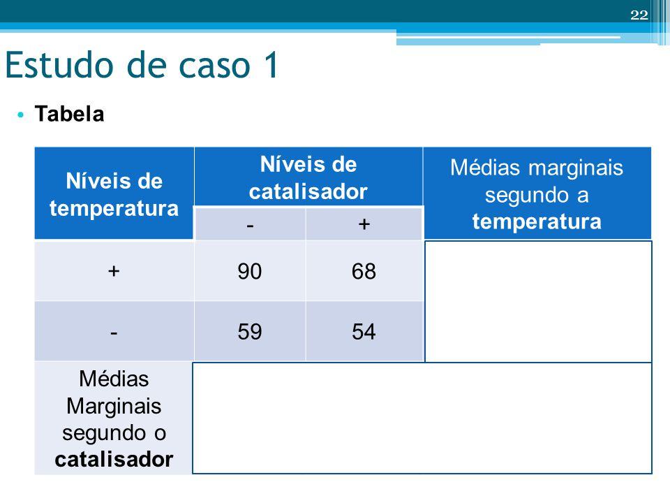 Estudo de caso 1 Tabela 22 Níveis de temperatura Níveis de catalisador Médias marginais segundo a temperatura -+ +9068 T + = 79 -5954 T - = 57 Médias Marginais segundo o catalisador C - = 75 C + = 61 = 68
