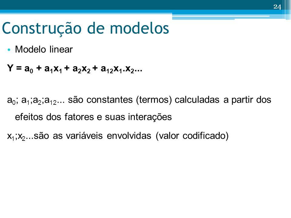 Construção de modelos Modelo linear Y = a 0 + a 1 x 1 + a 2 x 2 + a 12 x 1.x 2... a 0 ; a 1 ;a 2 ;a 12... são constantes (termos) calculadas a partir