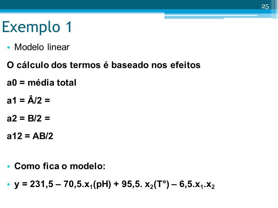 Exemplo 1 Modelo linear O cálculo dos termos é baseado nos efeitos a0 = média total = 231,5 a1 = Â/2 = -141/2 = -70,5 a2 = B/2 = 191/2 = 95,5 a12 = AB/2 = -13/2 = -6,5 Como fica o modelo: y = 231,5 – 70,5.x 1 (pH) + 95,5.
