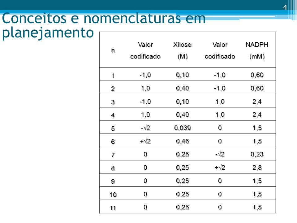 nValorcodificadoXilose(M)ValorcodificadoNADPH(mM) 1 -1,00,10-1,00,60 2 1,00,40-1,00,60 3 -1,00,101,02,4 4 1,00,401,02,4 5 -20,03901,5 6 +20,4601,5 7 0