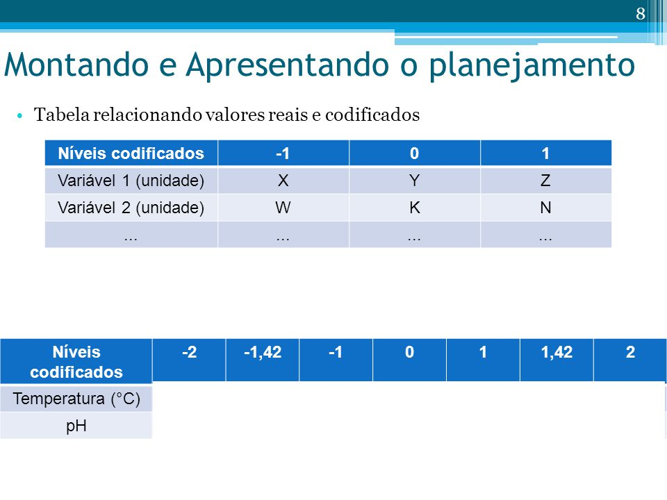 Montando e Apresentando o planejamento Tabela relacionando valores reais e codificados Níveis codificados01 Variável 1 (unidade)XYZ Variável 2 (unidade)WKN...