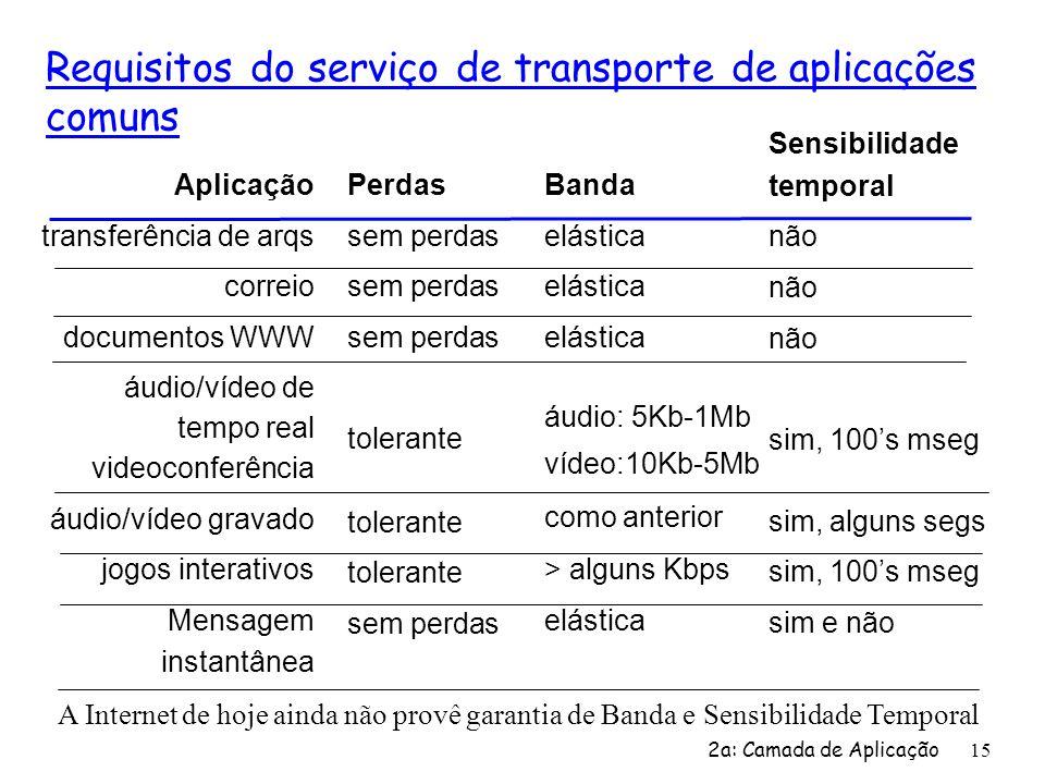2a: Camada de Aplicação 15 Requisitos do serviço de transporte de aplicações comuns Aplicação transferência de arqs correio documentos WWW áudio/vídeo
