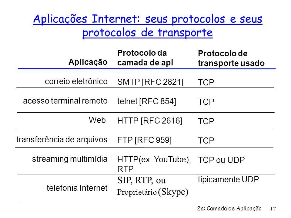 2a: Camada de Aplicação 17 Aplicações Internet: seus protocolos e seus protocolos de transporte Aplicação correio eletrônico acesso terminal remoto We