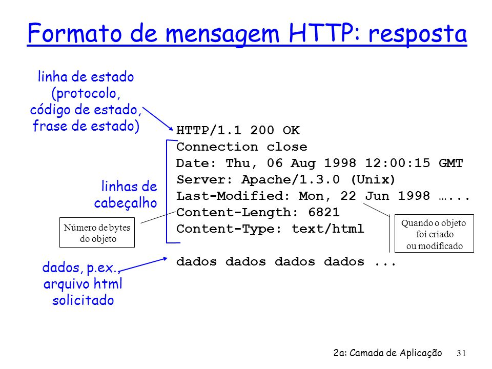 2a: Camada de Aplicação 31 Formato de mensagem HTTP: resposta HTTP/1.1 200 OK Connection close Date: Thu, 06 Aug 1998 12:00:15 GMT Server: Apache/1.3.0 (Unix) Last-Modified: Mon, 22 Jun 1998 …...