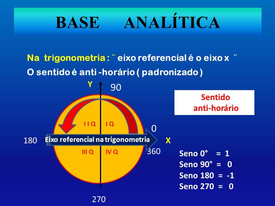 BASE ANALÍTICA Na trigonometria : ¨ eixo referencial é o eixo x ¨ O sentido é anti -horário ( padronizado ) 90 360 0 180 270 Eixo referencial na trigonometria Sentido anti-horário Seno 0° = 1 Seno 90° = 0 Seno 180 = -1 Seno 270 = 0 X Y I QI I Q III QIV Q