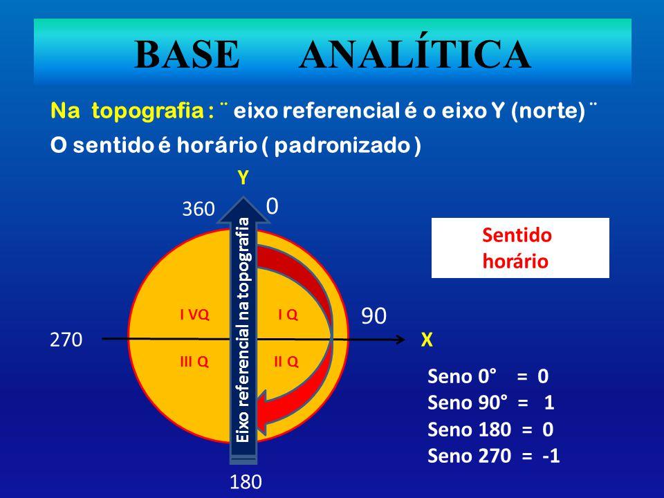 BASE ANALÍTICA Na topografia : ¨ eixo referencial é o eixo Y (norte) ¨ O sentido é horário ( padronizado ) 90 360 0 180 270 Assim sendo: Quando se faz o cálculo das projeções parciais, em cada ponto detalhado é calculável procedendo-se : Seno do azimute x distância da projeção = X projeção.