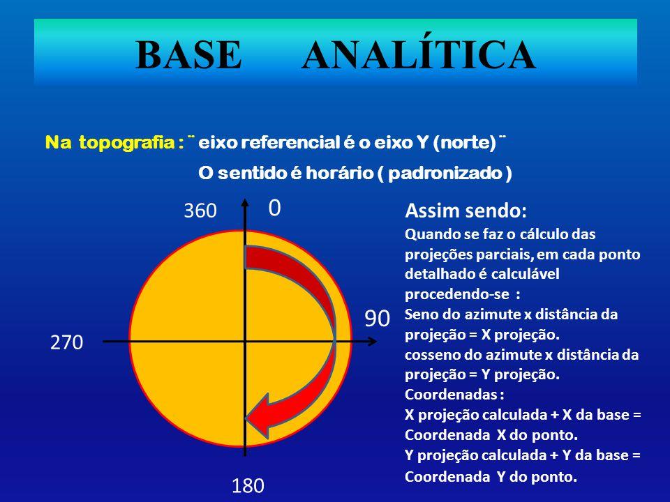 BASE ANALÍTICA Na topografia : ¨ eixo referencial é o eixo Y (norte) ¨ O sentido é horário ( padronizado ) 90 360 0 180 270 Assim sendo: Quando se faz