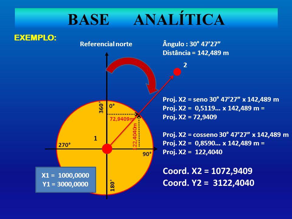 BASE ANALÍTICA EXEMPLO: 90° 360° 0° 180° 270° 2 Referencial norteÂngulo : 30° 4727 Distância = 142,489 m Proj. X2 = seno 30° 4727 x 142,489 m Proj. X2