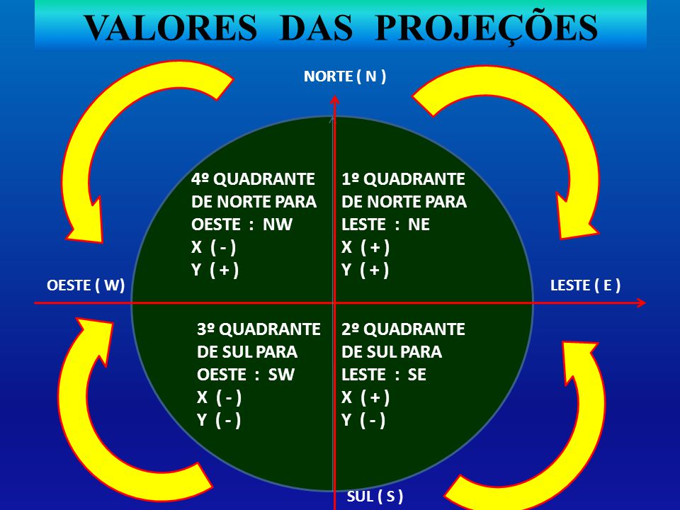 VALORES DAS PROJEÇÕES NORTE ( N ) 1º QUADRANTE DE NORTE PARA LESTE : NE X ( + ) Y ( + ) LESTE ( E )OESTE ( W) NORTE SUL ( S ) 2º QUADRANTE DE SUL PARA