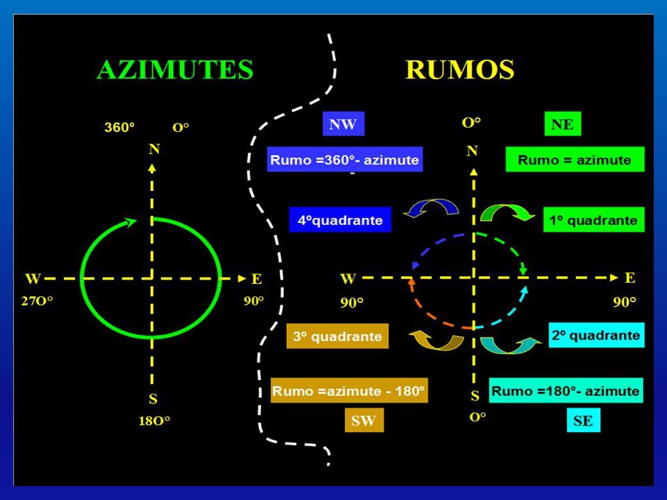 EXERCÍCIOS 1- Calcular as projeções ¨X¨ e ¨Y¨ para: Azimute = 28°3217 e distância de 27,67m.