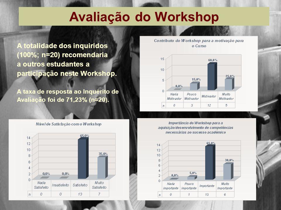 Avaliação do Workshop A totalidade dos inquiridos (100%; n=20) recomendaria a outros estudantes a participação neste Workshop. A taxa de resposta ao I