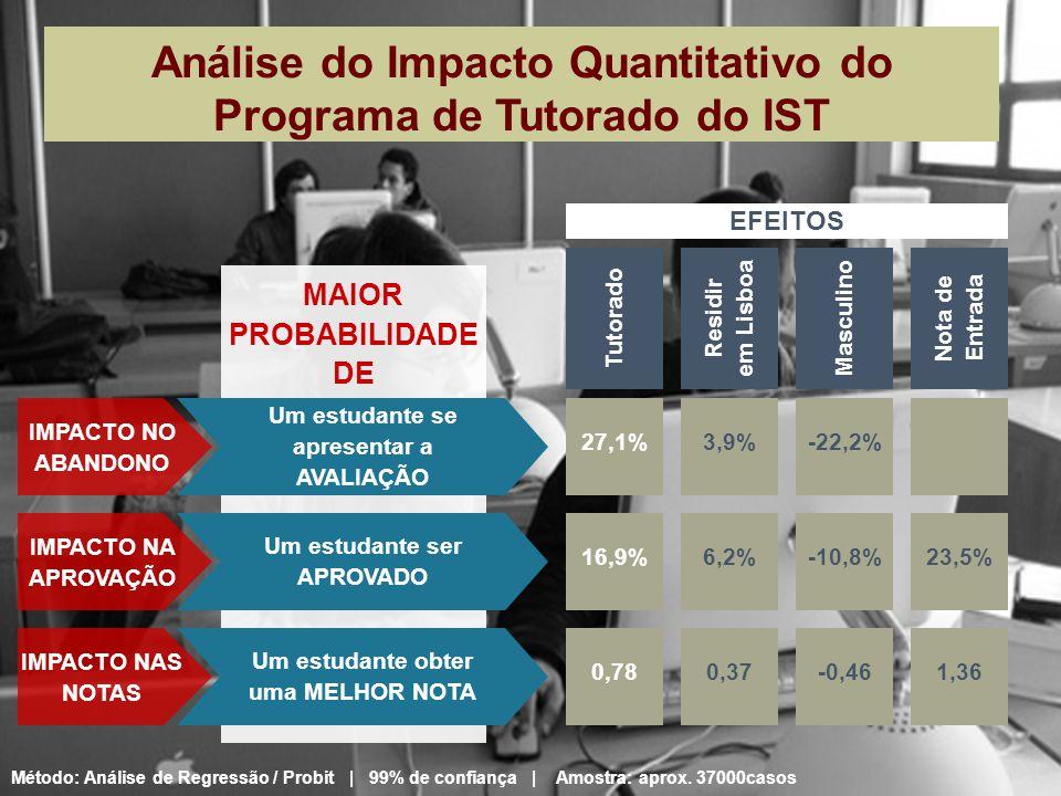Tutorado 27,1% Residir em Lisboa IMPACTO NO ABANDONO 3,9% Masculino -22,2% Nota de Entrada 16,9% IMPACTO NA APROVAÇÃO 6,2% -10,8%23,5% 0,78 IMPACTO NA